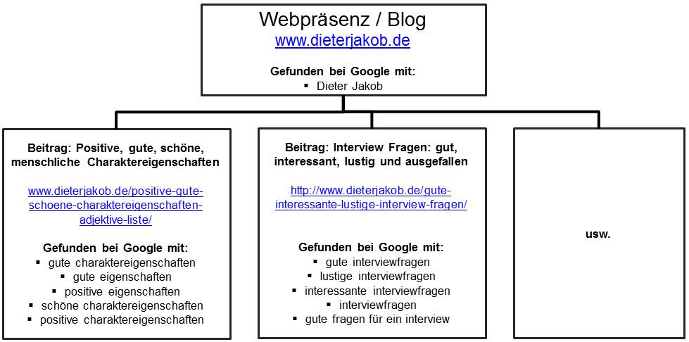 SEO Suchmaschinenoptimierung Beispiel