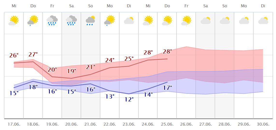 Wetter Com Berlin 7 Tage